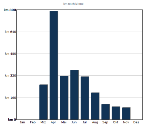 Radstatistik 2014